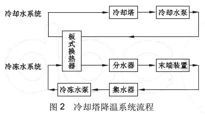 常规空调系统流程图如图1所示
