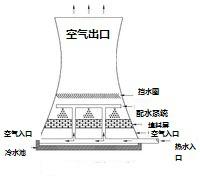 火电厂冷却塔工作图